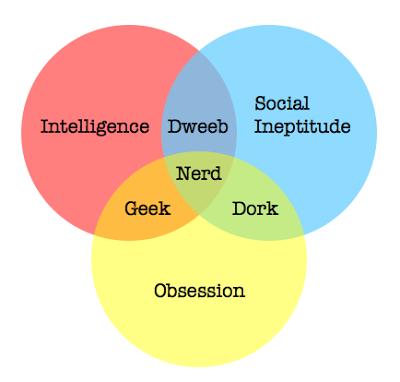 Geek Washing